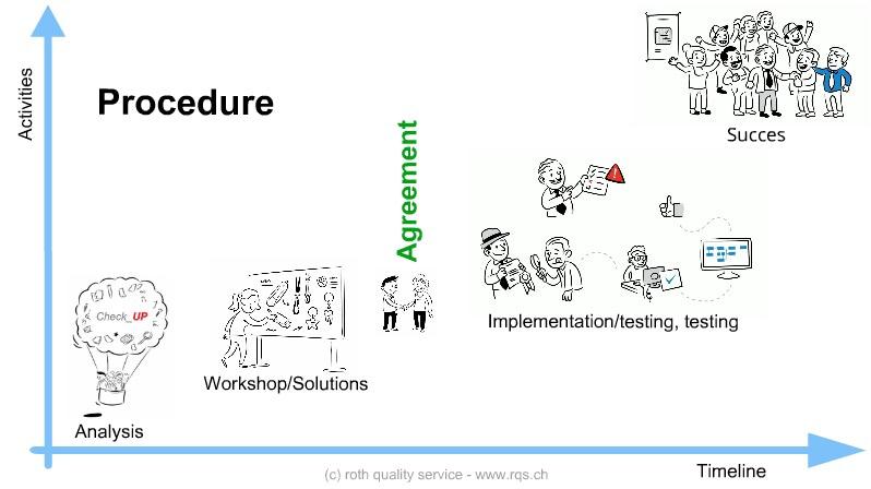 rqs business model